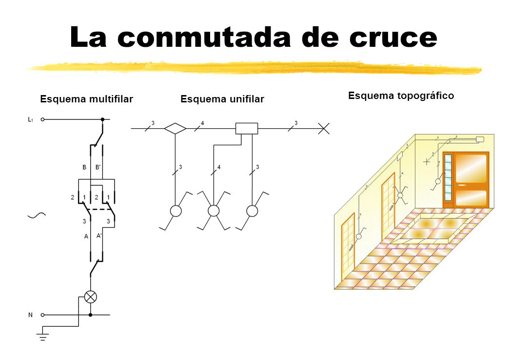 La conmutada de cruce Esquema multifilarEsquema unifilar Esquema topográfico