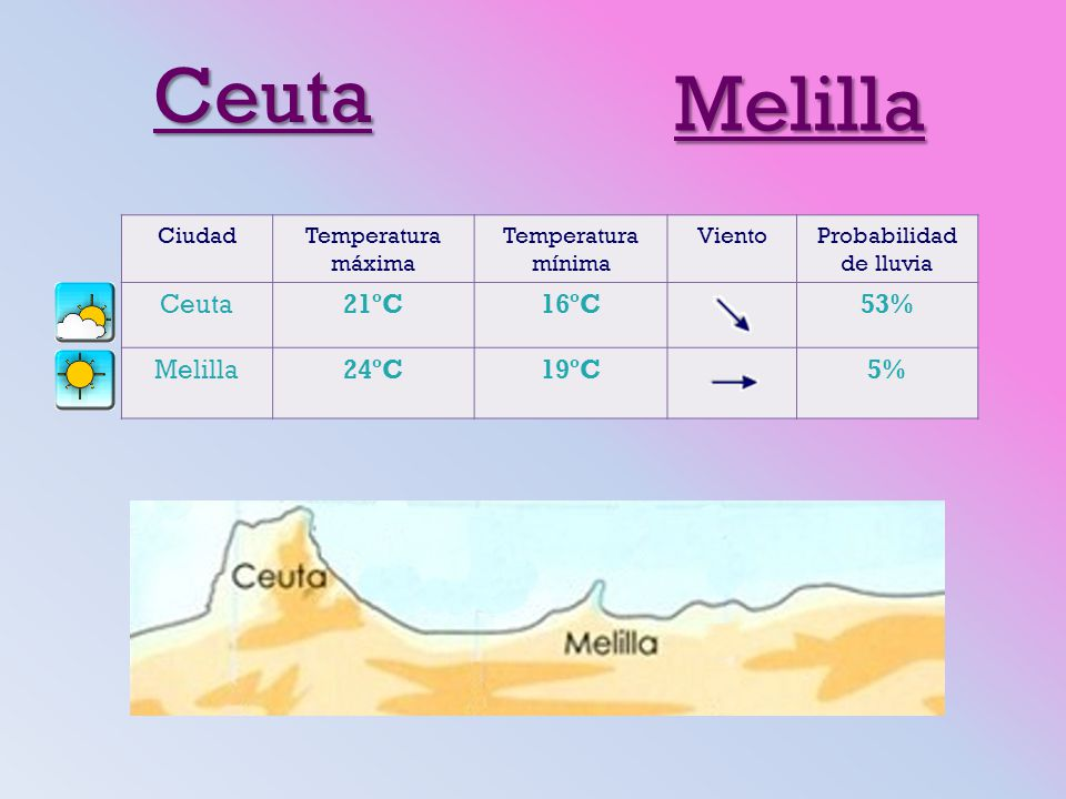 Ceuta Melilla CiudadTemperatura máxima Temperatura mínima VientoProbabilidad de lluvia Ceuta21ºC16ºC53% Melilla24ºC19ºC5%