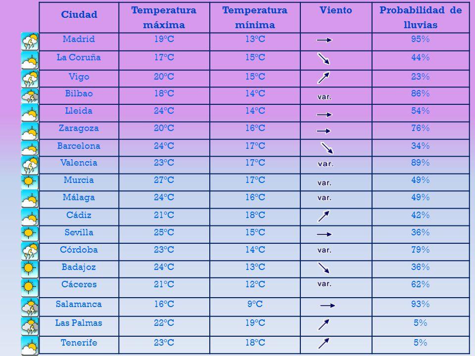 Ciudad Temperatura máxima Temperatura mínima Viento Probabilidad de lluvias Madrid19ºC13ºC95% La Coruña17ºC15ºC44% Vigo20ºC15ºC23% Bilbao18ºC14ºC86% L
