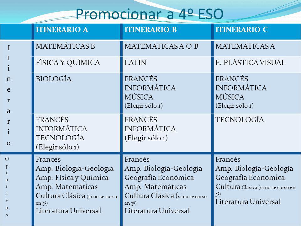 ITINERARIO AITINERARIO BITINERARIO C MATEMÁTICAS BMATEMÁTICAS A O BMATEMÁTICAS A FÍSICA Y QUÍMICALATÍNE.