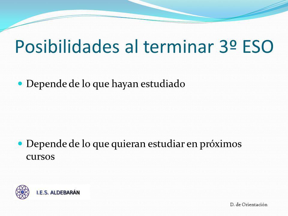 Posibilidades al acabar 3º Repetir tercero Pasar a 4º (si ya han repetido 3º ESO) PCPI Diversificación Curricular 4º ESO D.