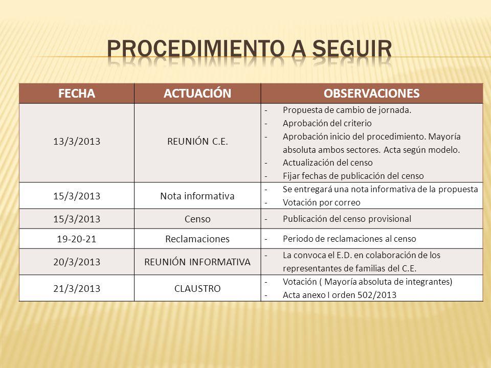 FECHAACTUACIÓNOBSERVACIONES 13/3/2013REUNIÓN C.E. -Propuesta de cambio de jornada. -Aprobación del criterio -Aprobación inicio del procedimiento. Mayo