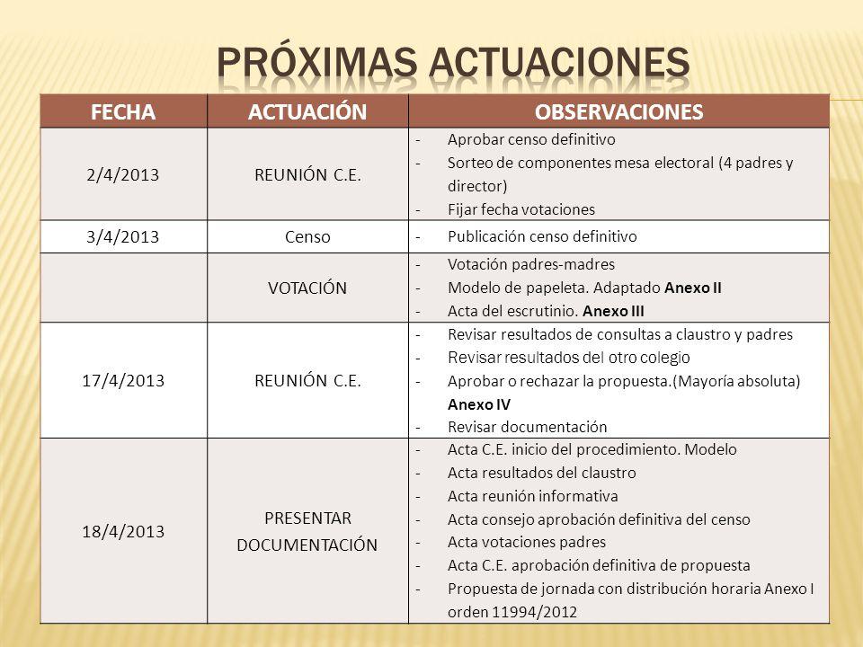 FECHAACTUACIÓNOBSERVACIONES 2/4/2013REUNIÓN C.E.