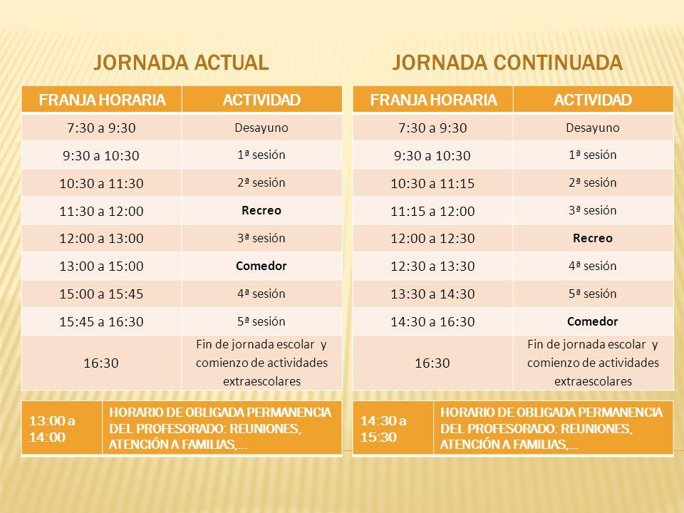JORNADA ACTUALJORNADA CONTINUADA FRANJA HORARIAACTIVIDAD 7:30 a 9:30 Desayuno 9:30 a 10:30 1ª sesión 10:30 a 11:30 2ª sesión 11:30 a 12:00 Recreo 12:00 a 13:00 3ª sesión 13:00 a 15:00 Comedor 15:00 a 15:45 4ª sesión 15:45 a 16:30 5ª sesión 16:30 Fin de jornada escolar y comienzo de actividades extraescolares FRANJA HORARIAACTIVIDAD 7:30 a 9:30 Desayuno 9:30 a 10:30 1ª sesión 10:30 a 11:15 2ª sesión 11:15 a 12:00 3ª sesión 12:00 a 12:30 Recreo 12:30 a 13:30 4ª sesión 13:30 a 14:30 5ª sesión 14:30 a 16:30 Comedor 16:30 Fin de jornada escolar y comienzo de actividades extraescolares 14:30 a 15:30 HORARIO DE OBLIGADA PERMANENCIA DEL PROFESORADO: REUNIONES, ATENCIÓN A FAMILIAS,… 13:00 a 14:00 HORARIO DE OBLIGADA PERMANENCIA DEL PROFESORADO: REUNIONES, ATENCIÓN A FAMILIAS,…