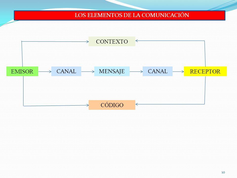 LOS ELEMENTOS DE LA COMUNICACIÓN 10 EMISOR CANALMENSAJE RECEPTOR CANAL CONTEXTO CÓDIGO