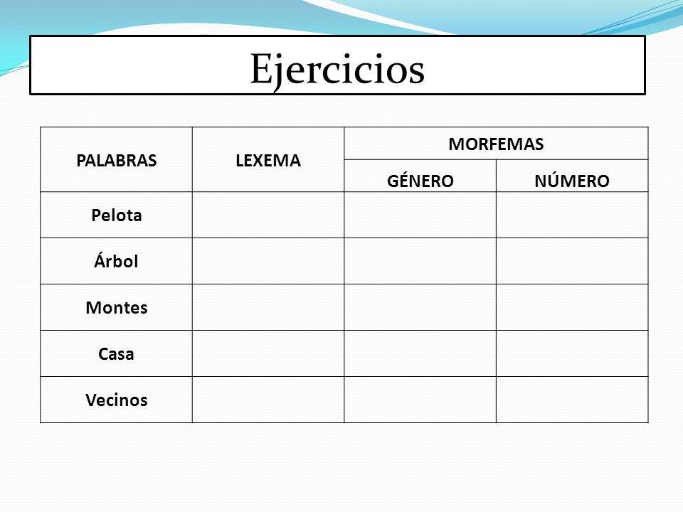 Ejercicios PALABRASLEXEMA MORFEMAS GÉNERONÚMERO Pelota Árbol Montes Casa Vecinos