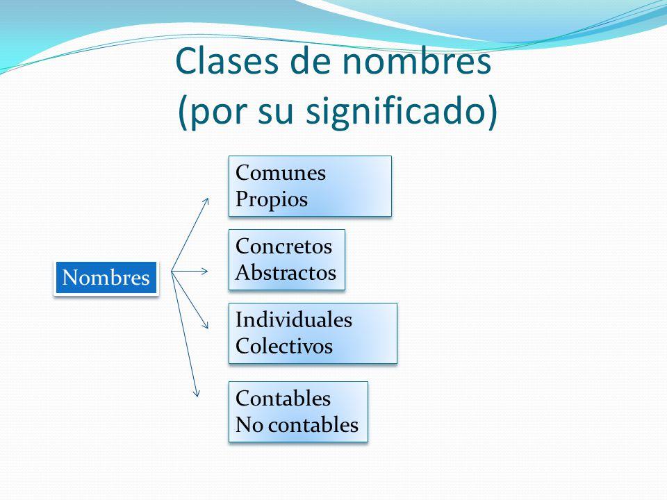 Clases de nombres (por su significado) Comunes Propios Comunes Propios Concretos Abstractos Concretos Abstractos Individuales Colectivos Individuales