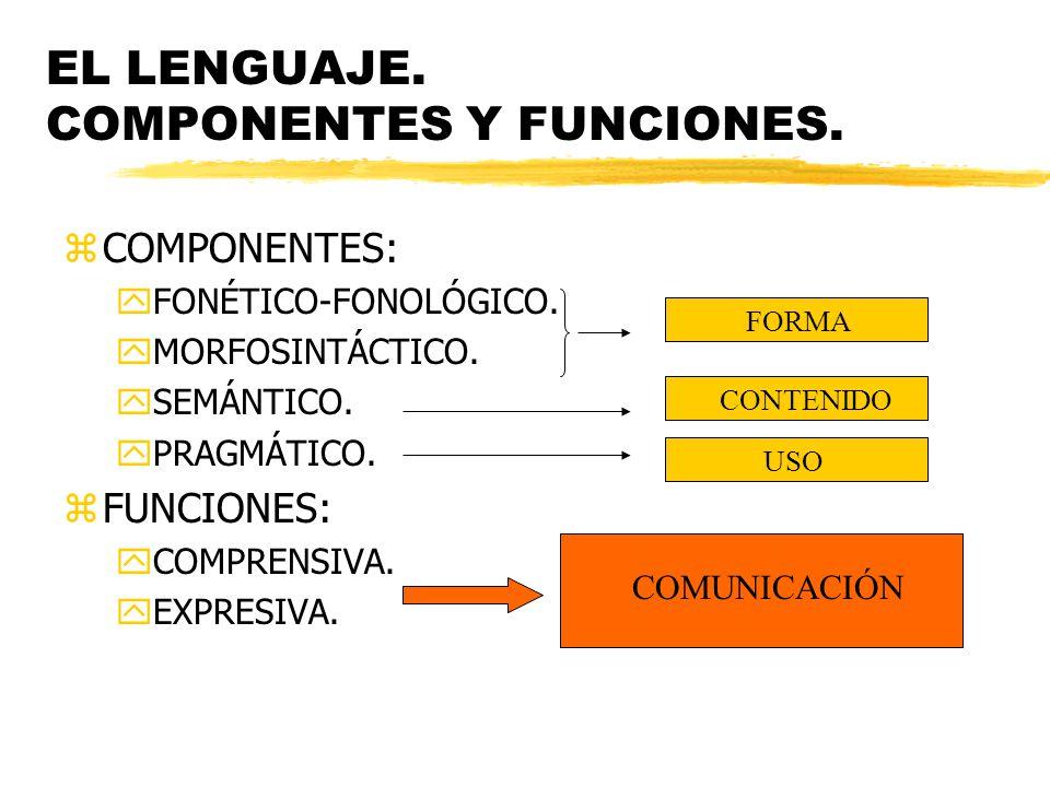 EL LENGUAJE. COMPONENTES Y FUNCIONES. zCOMPONENTES: yFONÉTICO-FONOLÓGICO. yMORFOSINTÁCTICO. ySEMÁNTICO. yPRAGMÁTICO. zFUNCIONES: yCOMPRENSIVA. yEXPRES