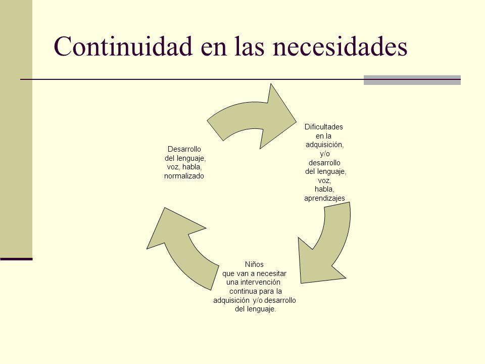 Continuidad en las necesidades Dificultades en la adquisición, y/o desarrollo del lenguaje, voz, habla, aprendizajes Niños que van a necesitar una int