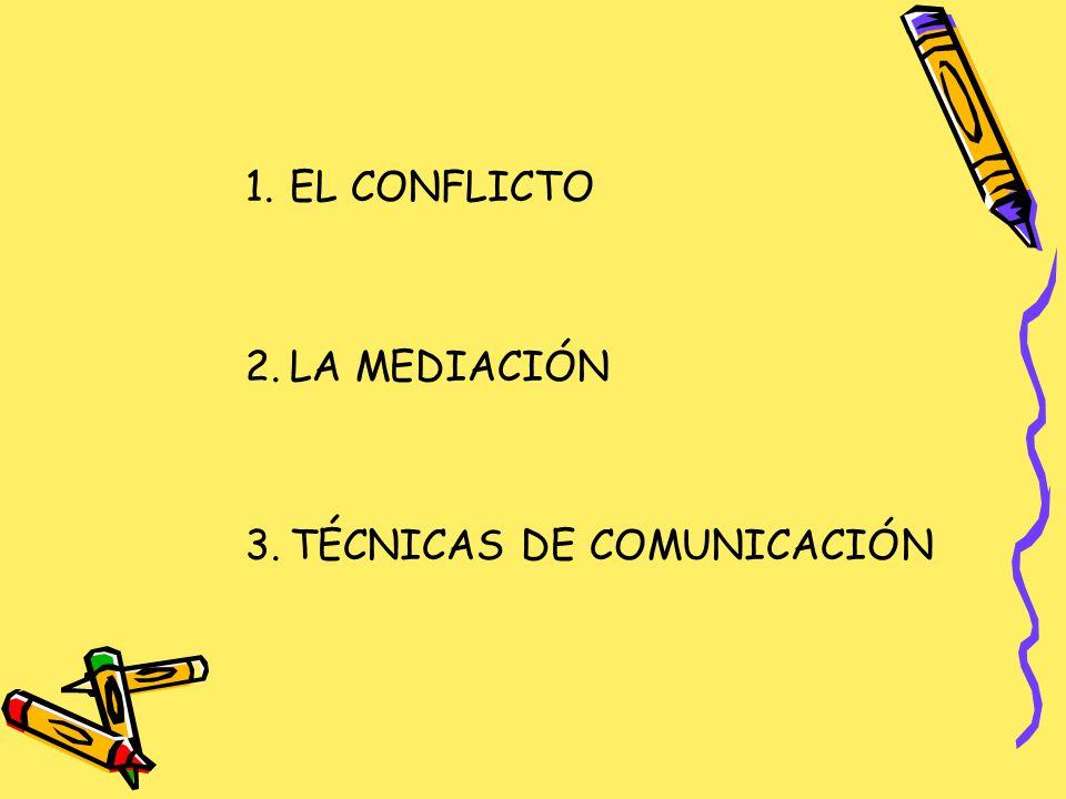 EL CONFLICTO 1.Elementos del conflicto: –Personas –Problema –Proceso 2.Posiciones, necesidades e intereses.