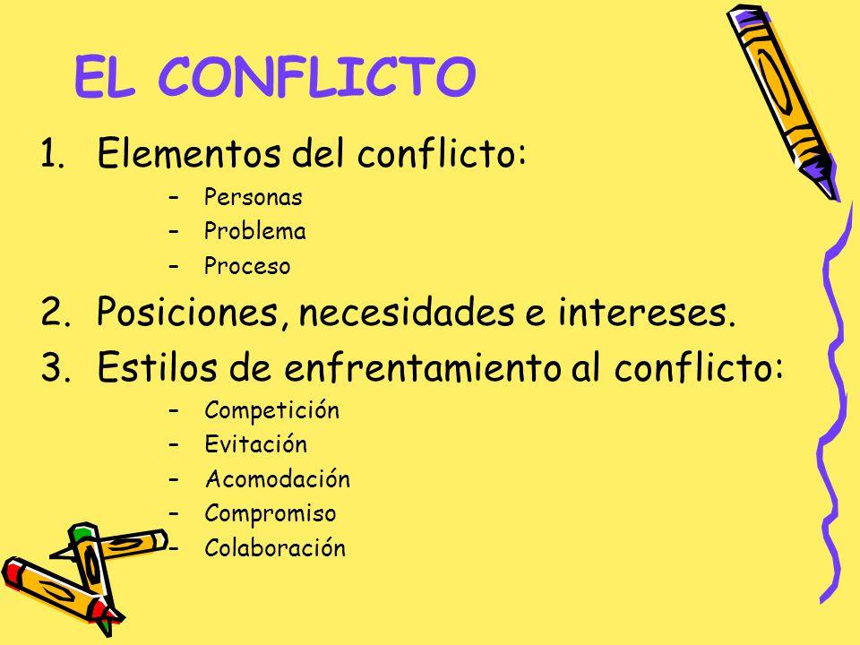 EL CONFLICTO 1.Elementos del conflicto: –Personas –Problema –Proceso 2.Posiciones, necesidades e intereses. 3.Estilos de enfrentamiento al conflicto: