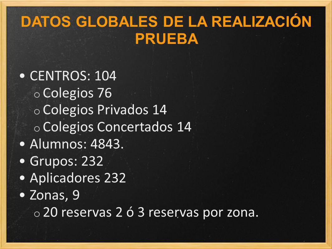 CENTROS: 104 o Colegios 76 o Colegios Privados 14 o Colegios Concertados 14 Alumnos: 4843.