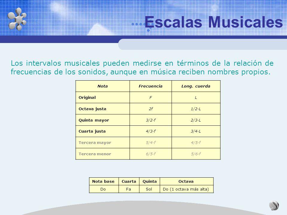 Origen de las escalas En música es muy importante la relación que existe entre la frecuencia de los distintos sonidos, a esta relación se le llama int