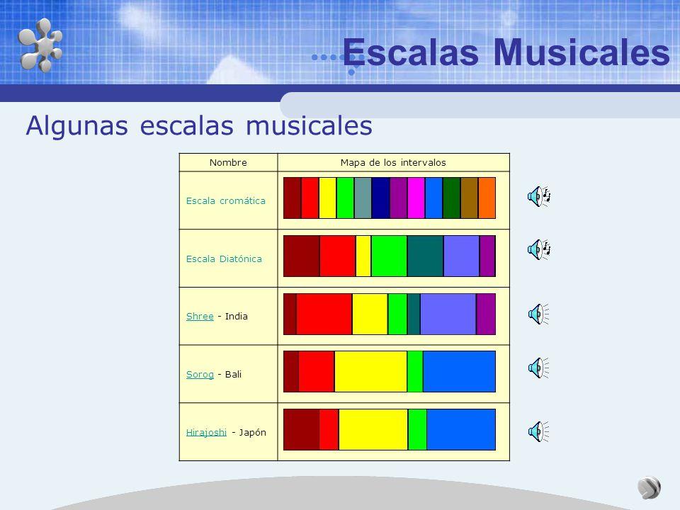 Escalas Musicales El pentagrama La nota, gracias a su aspecto y su posición, permite definir simultáneamente tres parámetros: - La posición vertical d