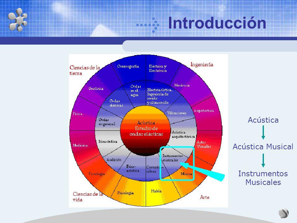 Introducción Acústica Acústica Musical Instrumentos Musicales