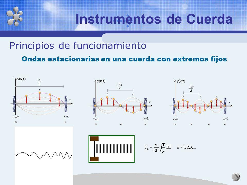 Los Instrumentos Musicales Clasificación de Sachs y Hornbostel (1914) AERÓFONOS CORDÓFONOS IDIÓFONOS MEMBRANÓFONOS ELECTRÓFONOS Esta clasificación es