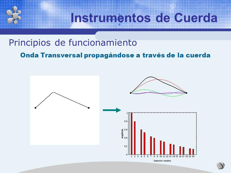 Instrumentos de Cuerda Principios de funcionamiento Ondas estacionarias en una cuerda con extremos fijos
