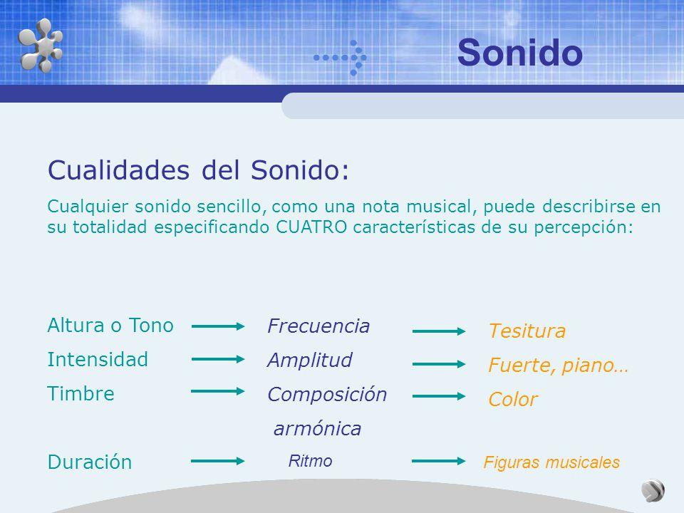 Sonido Cualidades del Sonido: Cualquier sonido sencillo, como una nota musical, puede describirse en su totalidad especificando CUATRO características de su percepción: Altura o Tono Intensidad Timbre Duración Frecuencia Amplitud Composición armónica Ritmo Tesitura Fuerte, piano… Color Figuras musicales