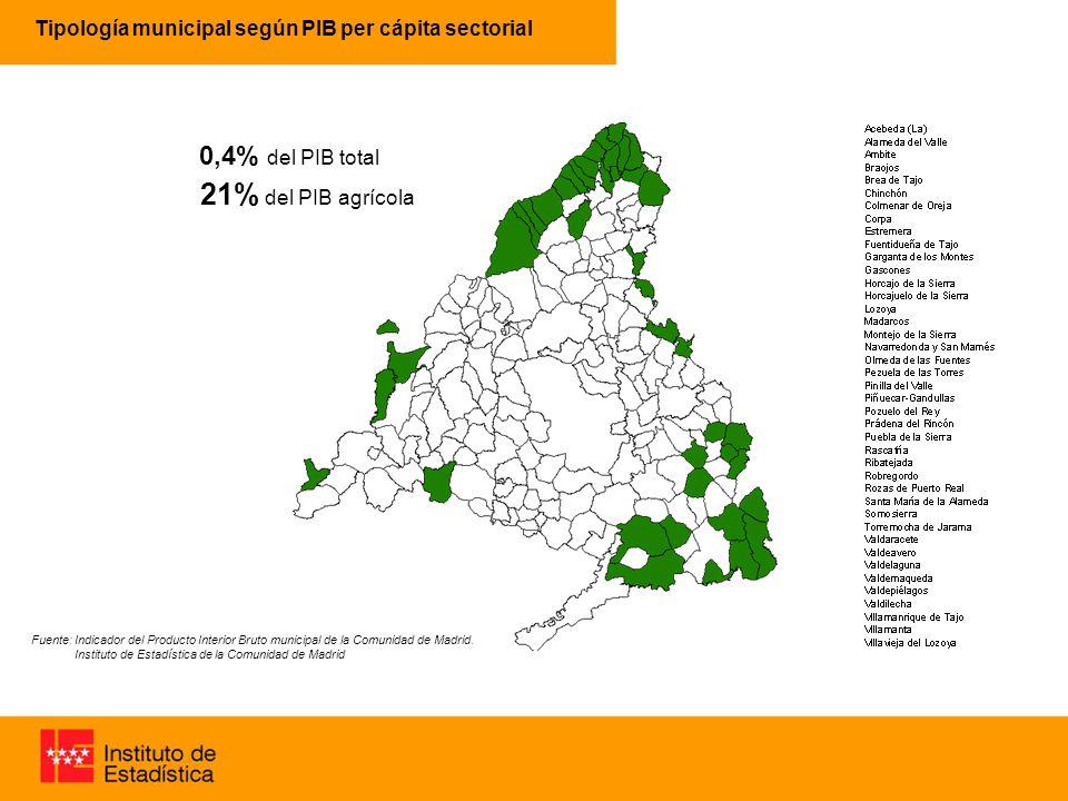 Tipología municipal según PIB per cápita sectorial 63% 96% 0,4% 21% del PIB agrícola Fuente: Indicador del Producto Interior Bruto municipal de la Comunidad de Madrid.