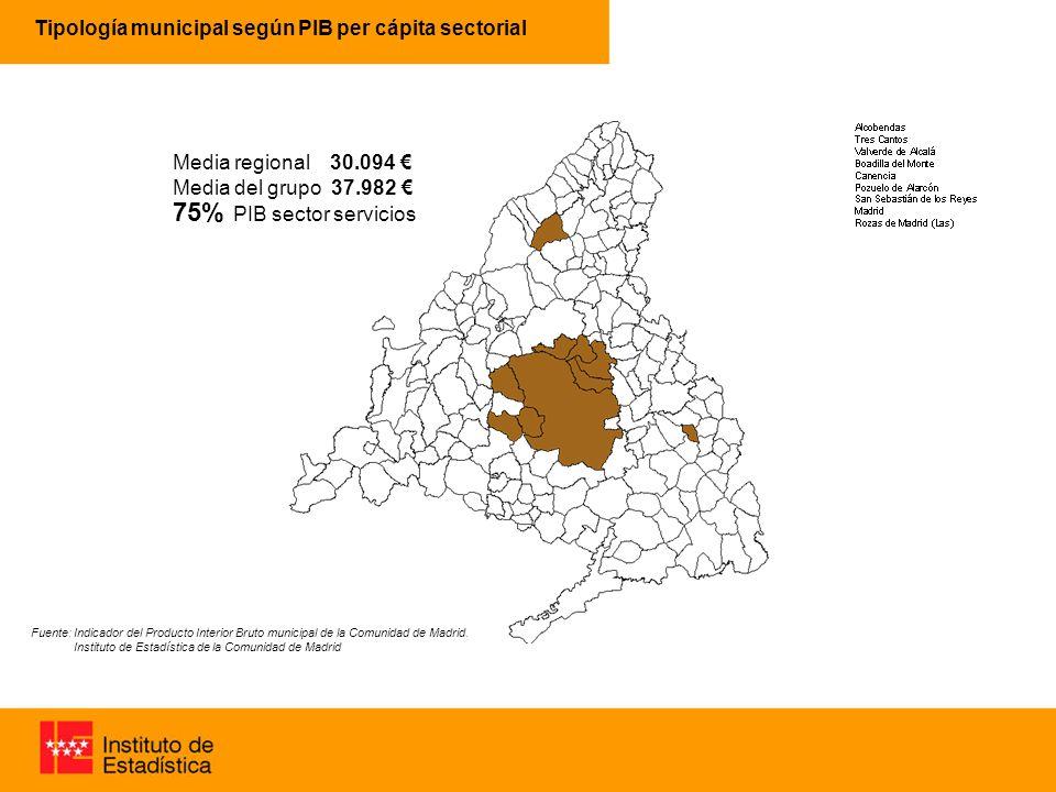 Tipología municipal según PIB per cápita sectorial 63% 96% Media regional 30.094 Media del grupo 37.982 75% PIB sector servicios Fuente: Indicador del Producto Interior Bruto municipal de la Comunidad de Madrid.