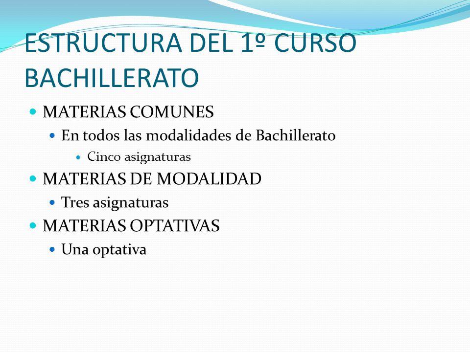 ESTRUCTURA DEL 1º CURSO BACHILLERATO MATERIAS COMUNES En todos las modalidades de Bachillerato Cinco asignaturas MATERIAS DE MODALIDAD Tres asignatura