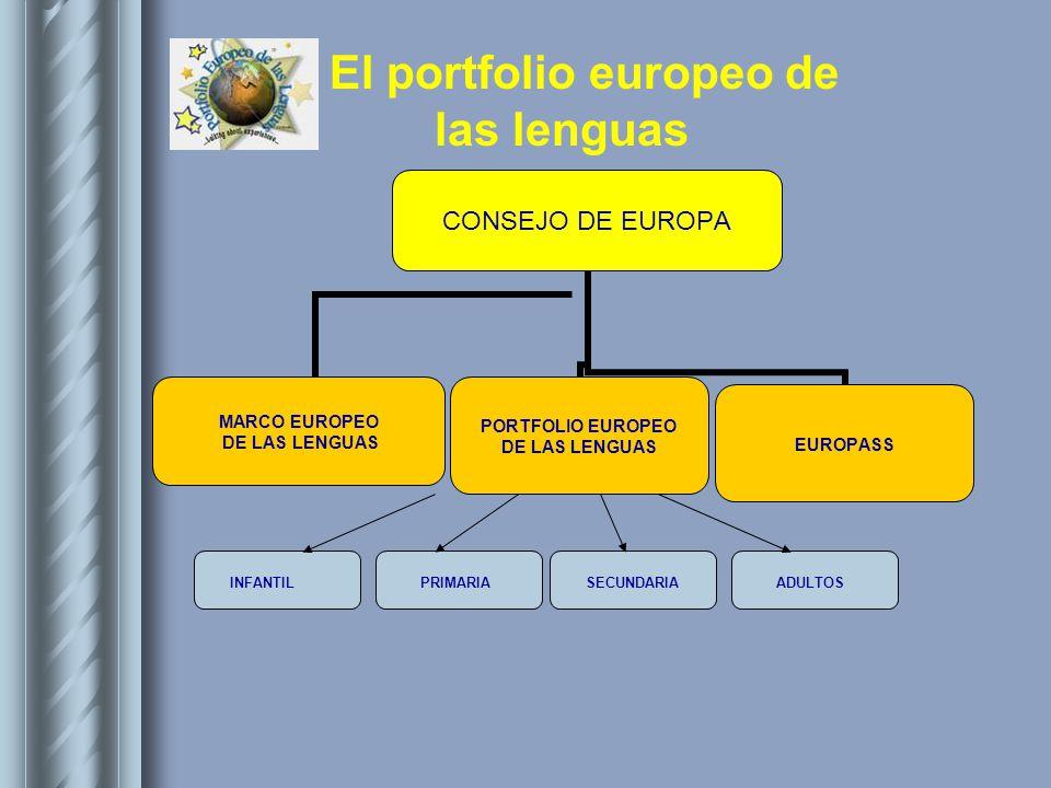 El portfolio europeo de las lenguas Y por supuesto….