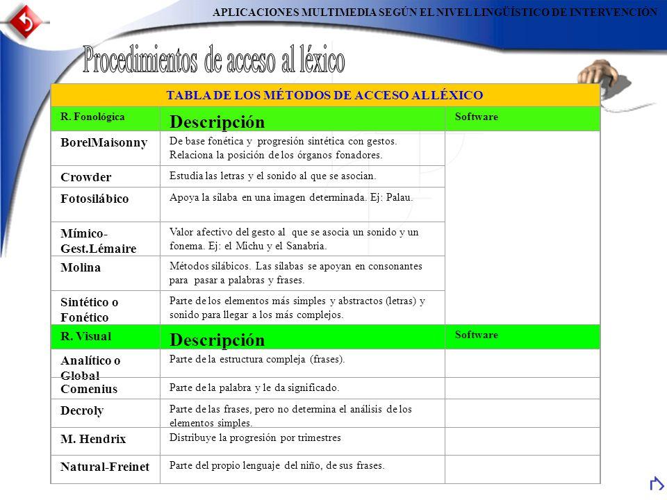 APLICACIONES MULTIMEDIA SEGÚN EL NIVEL LINGÜÍSTICO DE INTERVENCIÓN TABLA DE LOS MÉTODOS DE ACCESO AL LÉXICO R. Fonológica Descripción Software BorelMa