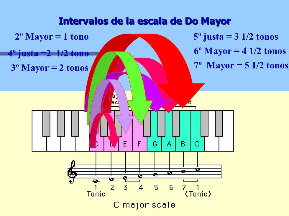 Intervalos y Construcción de Acordes Un intervalo es la distancia entre 2 sonidos, hacia arriba o hacia abajo. 2º 1/2 1T 1 1/2 3º 1T 1 1/2 2T 2 1/2 4º
