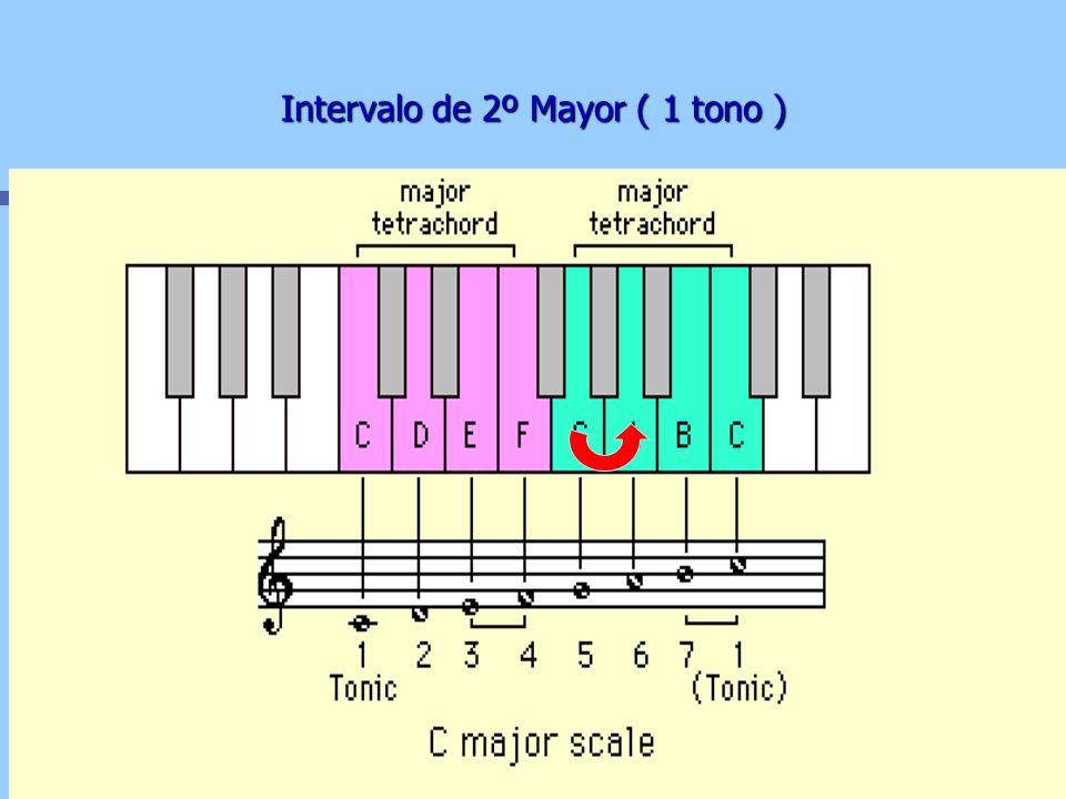 Intervalos de la escala de Do Mayor 2º Mayor = 1 tono 3º Mayor = 2 tonos 4º justa =2 1/2 tono 5º justa = 3 1/2 tonos 6º Mayor = 4 1/2 tonos 7º Mayor =