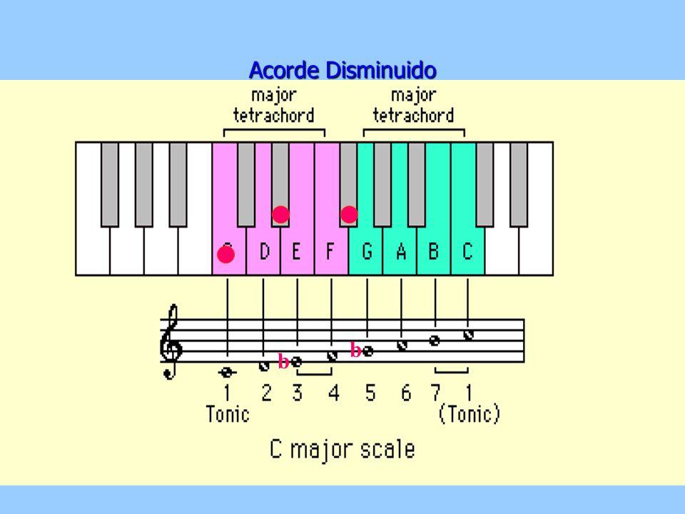 Los acordes de nuestro sistema se construyen con superposición de intervalos de 3º. 3º 1T 1 1/2 2T 2 1/2 DisMenorMayorAu Justos De acuerdo a esto pode