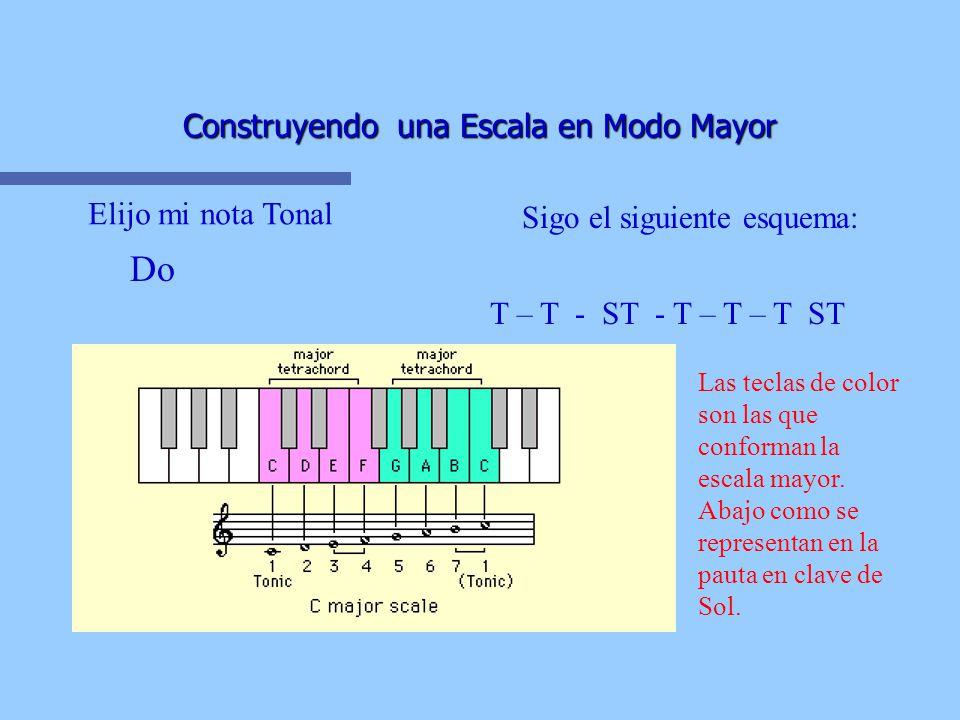 Construyendo una Escala en Modo Mayor Do Elijo mi nota Tonal Sigo el siguiente esquema: T – T - ST - T – T – T ST Las teclas de color son las que conforman la escala mayor.