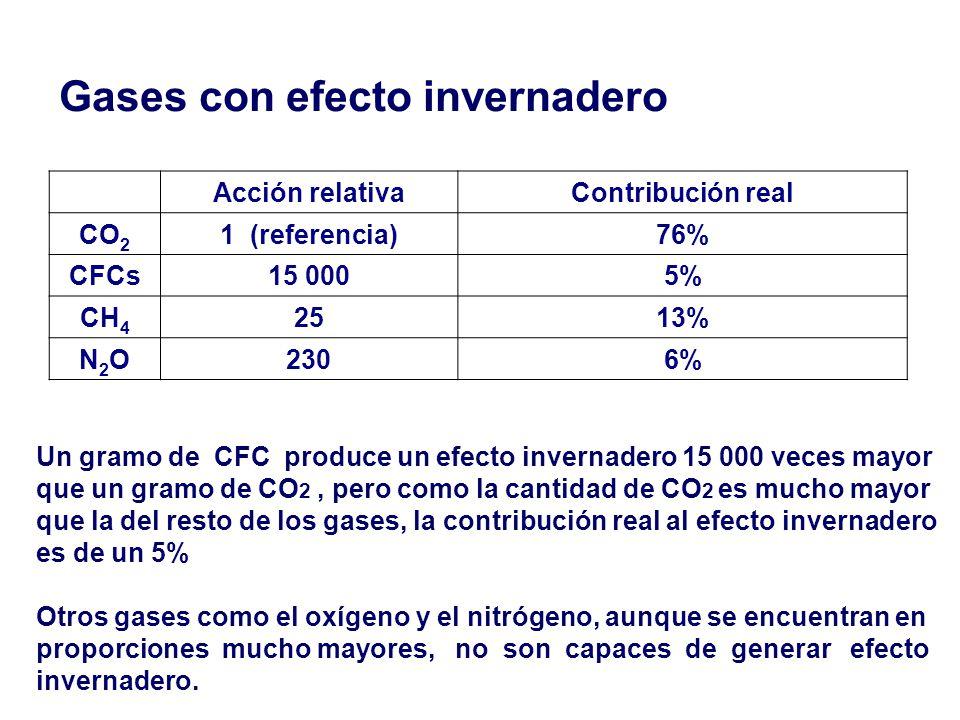 Gases con efecto invernadero Acción relativaContribución real CO 2 1 (referencia)76% CFCs15 0005% CH 4 2513% N2ON2O2306% Un gramo de CFC produce un ef