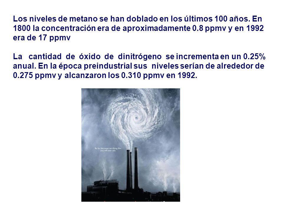 Los niveles de metano se han doblado en los últimos 100 años. En 1800 la concentración era de aproximadamente 0.8 ppmv y en 1992 era de 17 ppmv La can