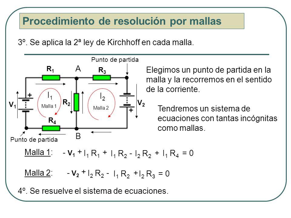 B A V1V1 R1R1 R4R4 R3R3 R2R2 V2V2 Procedimiento de resolución por mallas 3º. Se aplica la 2ª ley de Kirchhoff en cada malla. Malla 1 Malla 2 Elegimos