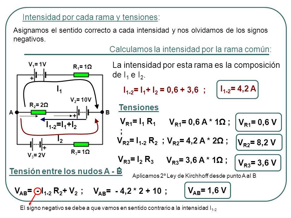 Intensidad por cada rama y tensiones: AB V 1 = 1V V 3 = 2V R 1 = 1 R 2 = 2 R 3 = 1 V 2 = 10V Asignamos el sentido correcto a cada intensidad y nos olvidamos de los signos negativos.