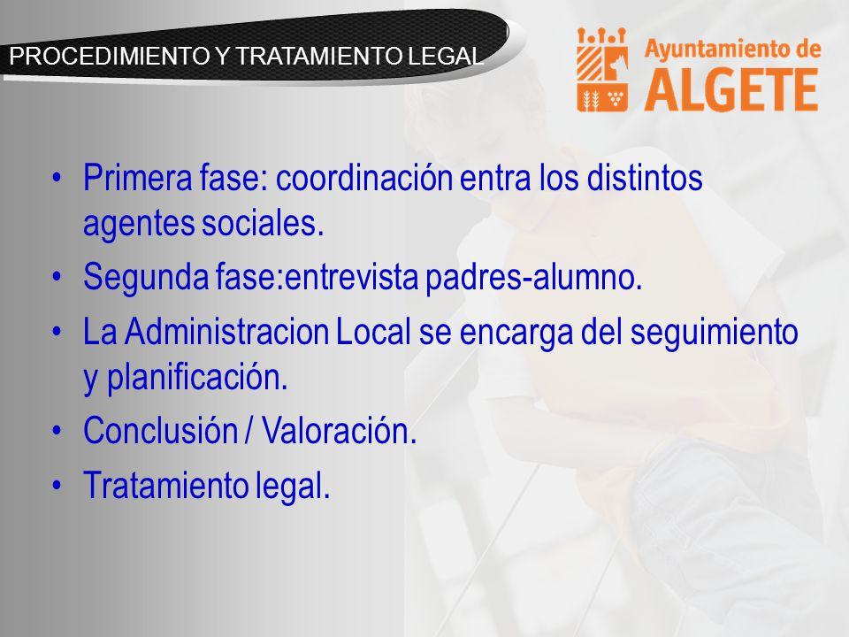 PROCEDIMIENTO Y TRATAMIENTO LEGAL Primera fase: coordinación entra los distintos agentes sociales.
