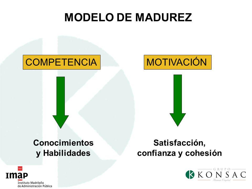 COMPETENCIA Conocimientos y Habilidades MOTIVACIÓN Satisfacción, confianza y cohesión MODELO DE MADUREZ