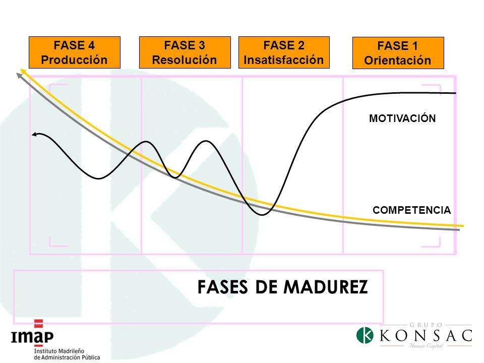 FASES DE MADUREZ MOTIVACIÓN COMPETENCIA FASE 1 Orientación FASE 2 Insatisfacción FASE 3 Resolución FASE 4 Producción