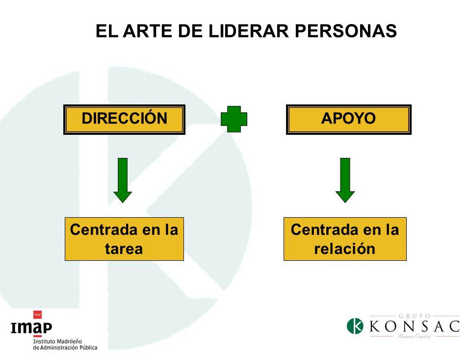 EL ARTE DE LIDERAR PERSONAS Centrada en la relación Centrada en la tarea DIRECCIÓNAPOYO
