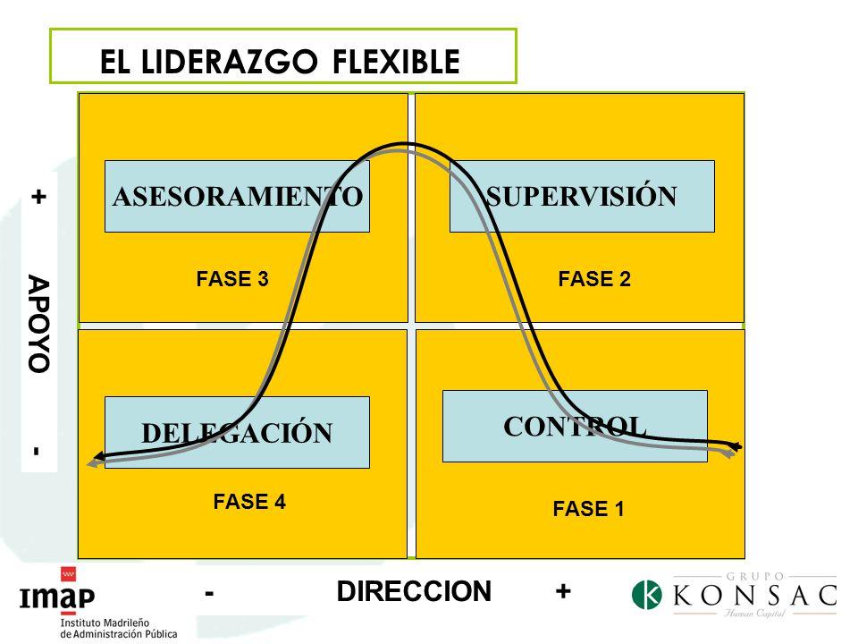EL LIDERAZGO FLEXIBLE +APOYO- CONTROL ASESORAMIENTOSUPERVISIÓN DELEGACIÓN FASE 1 FASE 2FASE 3 FASE 4 - DIRECCION +