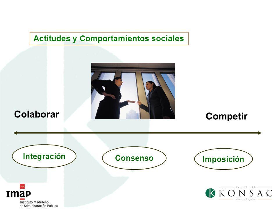 Actitudes y Comportamientos sociales Imposición Consenso Colaborar Competir Integración