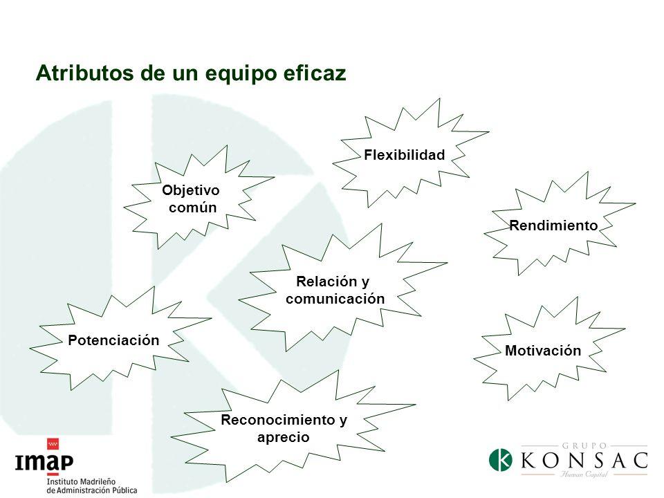 Objetivo común Relación y comunicación Flexibilidad Rendimiento Motivación Reconocimiento y aprecio Potenciación Atributos de un equipo eficaz