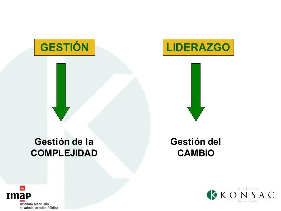 GESTIÓN Gestión de la COMPLEJIDAD LIDERAZGO Gestión del CAMBIO
