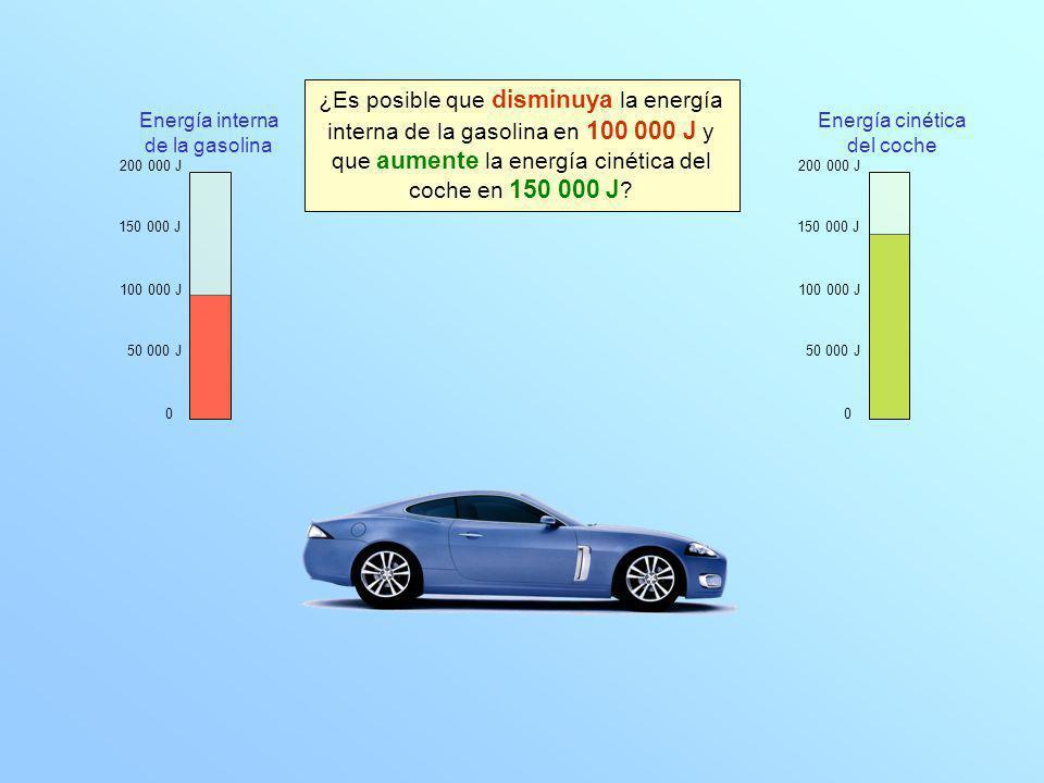 0 100 000 J 200 000 J 150 000 J 50 000 J 0 100 000 J 200 000 J 150 000 J 50 000 J Energía interna de la gasolina Energía cinética del coche ¿Es posible que disminuya la energía interna de la gasolina en 100 000 J y que aumente la energía cinética del coche en 150 000 J