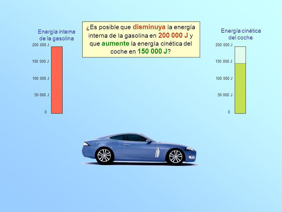 0 100 000 J 200 000 J 150 000 J 50 000 J 0 100 000 J 200 000 J 150 000 J 50 000 J Energía interna de la gasolina Energía cinética del coche ¿Es posible que disminuya la energía interna de la gasolina en 200 000 J y que aumente la energía cinética del coche en 150 000 J