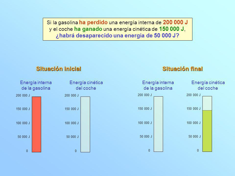 La energía no puede salir de la nada, ni puede desaparecer, ¿qué puede tener los 50 000 J de energía que han desaparecido.