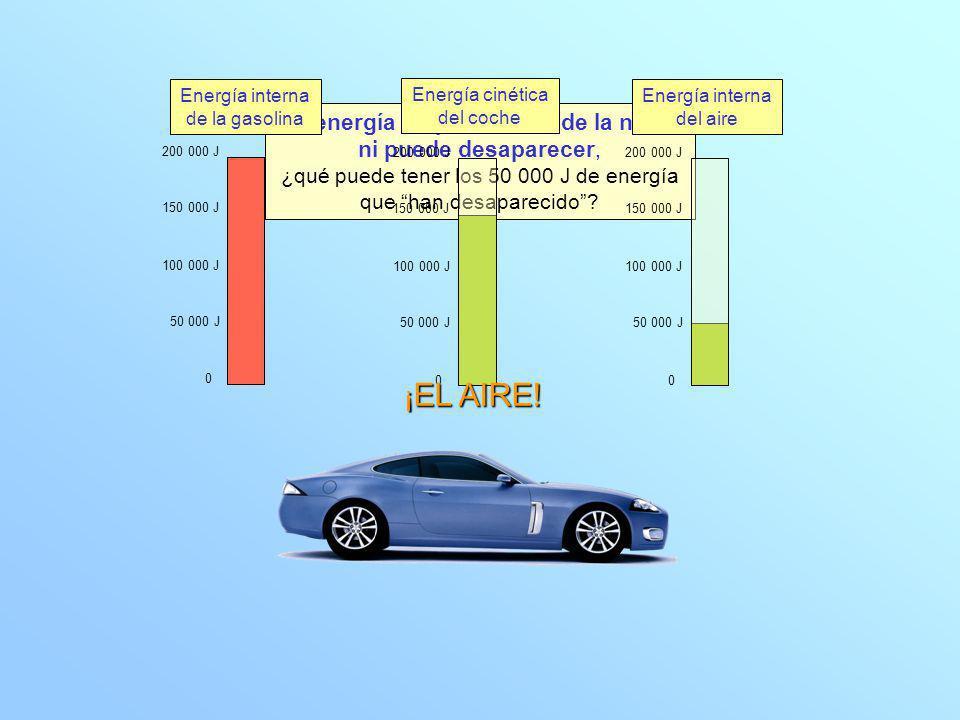 Situación inicial Situación final 0 100 000 J 200 000 J 150 000 J 50 000 J 0 100 000 J 200 000 J 150 000 J 50 000 J 0 100 000 J 200 000 J 150 000 J 50 000 J La energía se conserva Energía interna de la gasolina Energía interna del aire Energía cinética del coche En toda transformación La energía total es siempre la misma la suma de las energías que tienen al principio todos los sistemas 200 000 J es igual a la suma de las energías que tienen al final todos los sistemas 200 000 J