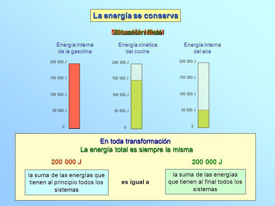 Situación inicial Situación final 0 100 000 J 200 000 J 150 000 J 50 000 J 0 100 000 J 200 000 J 150 000 J 50 000 J 0 100 000 J 200 000 J 150 000 J 50