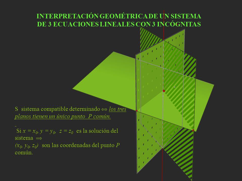 S sistema compatible determinado los tres planos tienen un único punto P común. Si x = x 0, y = y 0, z = z 0 es la solución del sistema (x 0, y 0, z 0