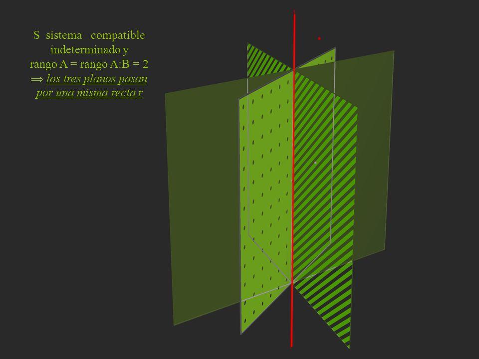 S sistema compatible indeterminado y rango A = rango A:B = 2 los tres planos pasan por una misma recta r